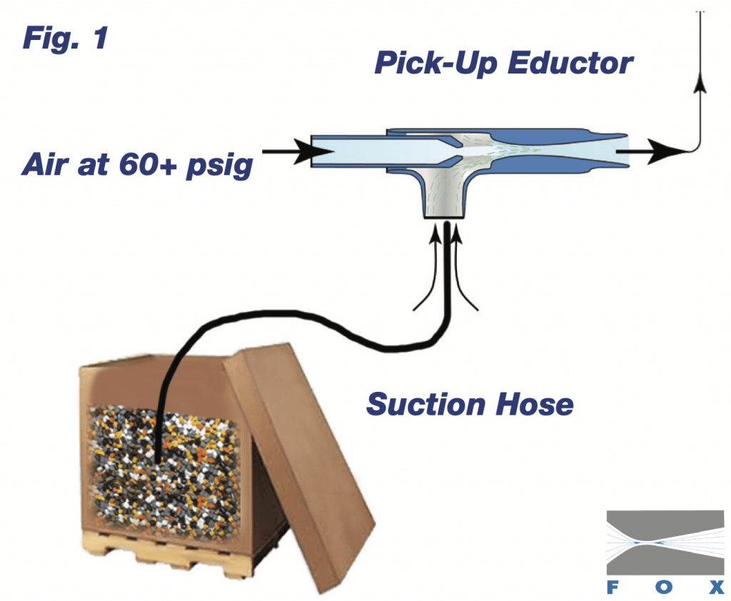Fox Vacuum Pick Up Eductor Diagram